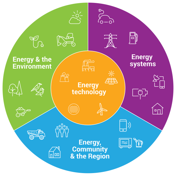 Pie chart showing fields of research. Energy Technology is in the centre, surrounded by equal-sized wedges for each of Energy systems, Energy and the Environment, and Energy, Community and the Region