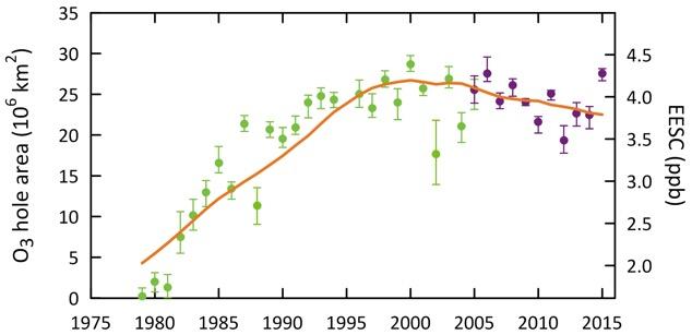 Ozone layer graph